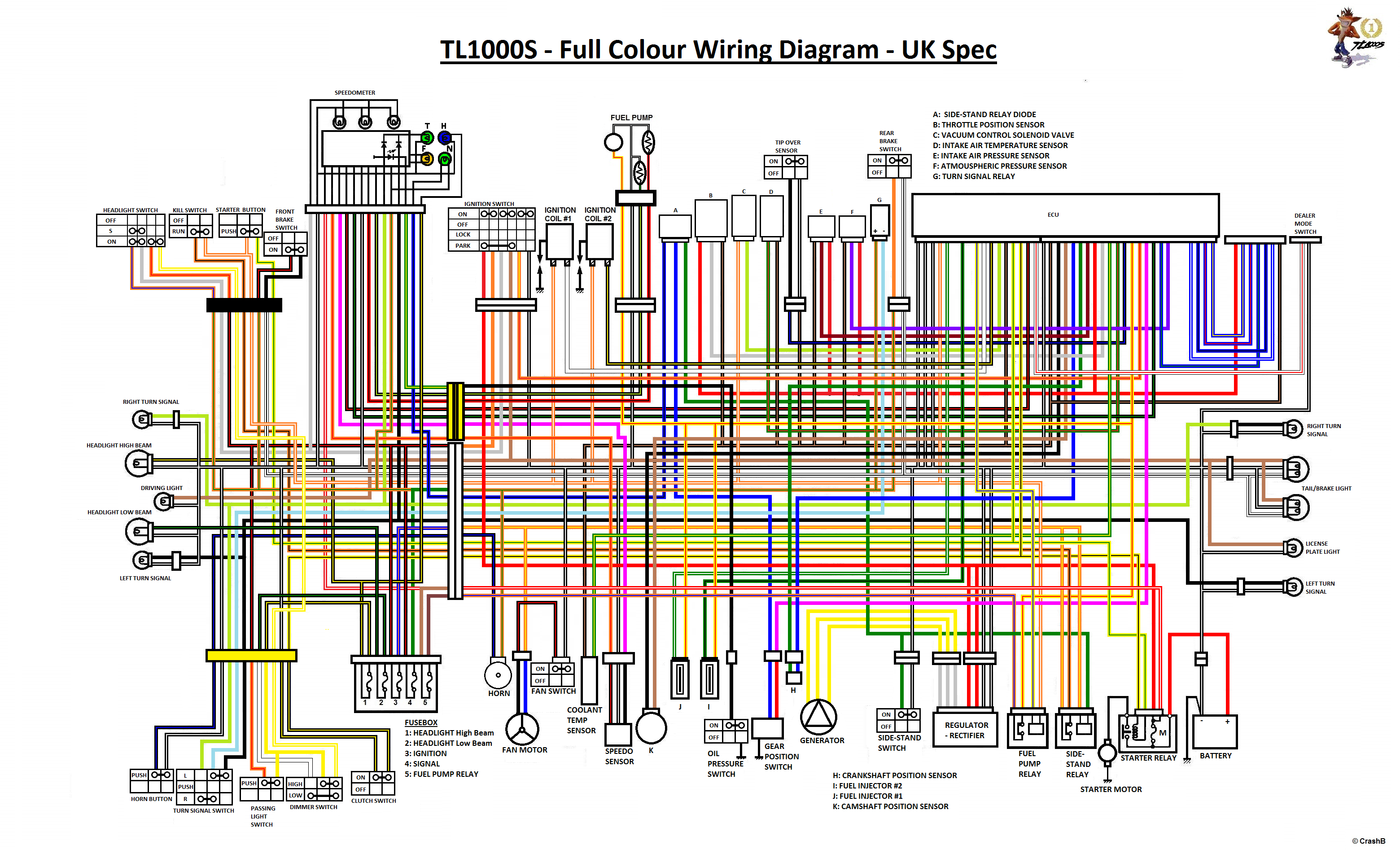 performance bike tl1000r article review full colour uk tls wiring diagram click here for full colour us tls wiring diagram full colour tlr wiring diagrams coming soon