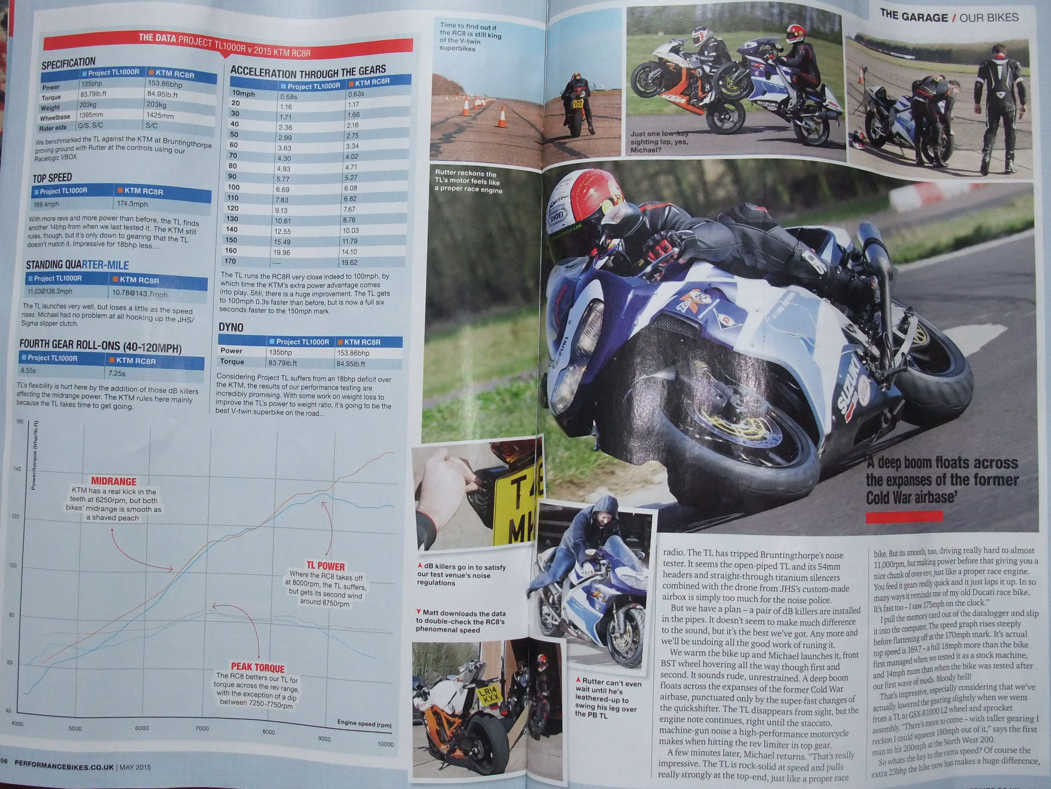 performance bike tl1000r article review